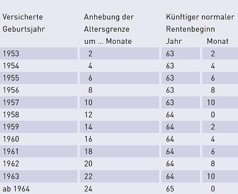 Rente Mit 63 Archive Rentenbescheid24de Rentenbescheid24de